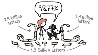 Are We Really 99% Chimp? – Minute Earth