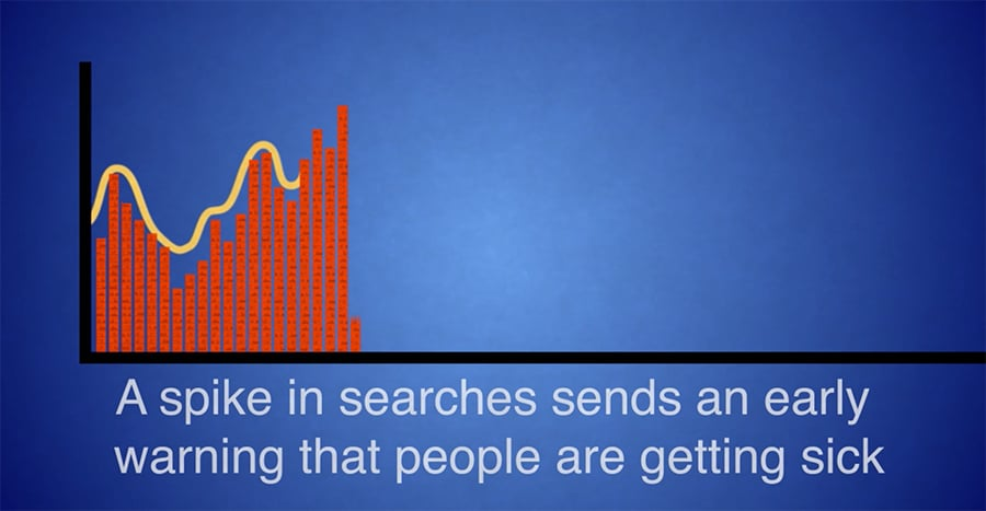 internet searches on a graph