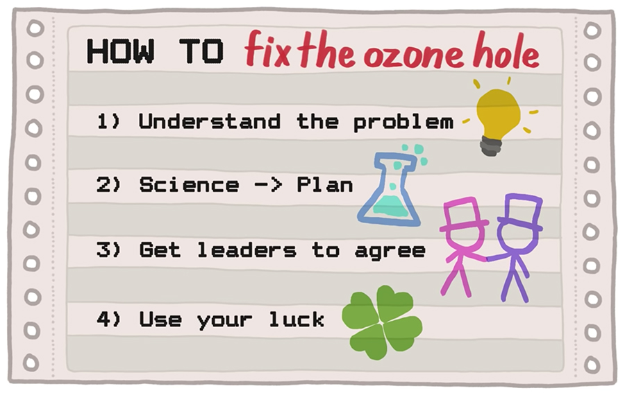 Four steps to solve anything